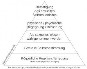 Maslovsche Sexpyramide
